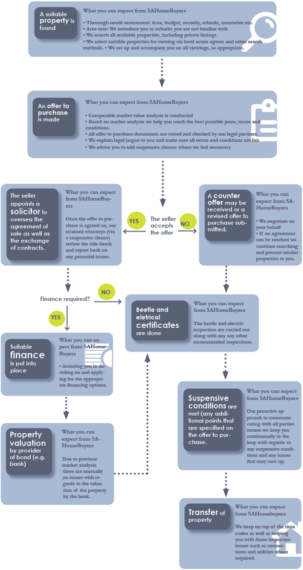 Property buying process